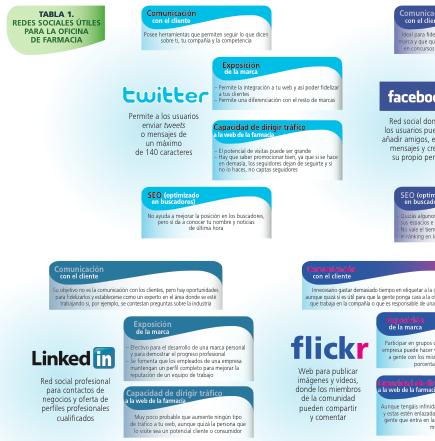 Las redes sociales y su uso por el farmacéutico
