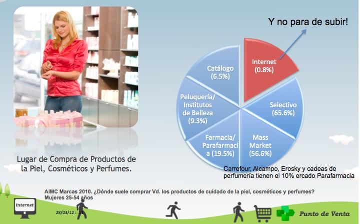Uncategorized Sociales y 5 Farmacia Redes Página BBrwCx8Sq