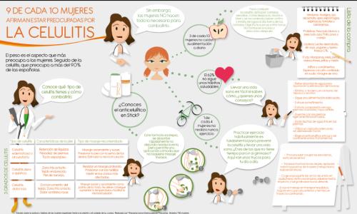 Infografía Thiomucase celulitis
