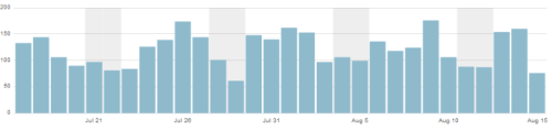 statistics blog