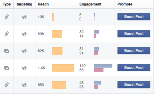 Facebook Insights engagement