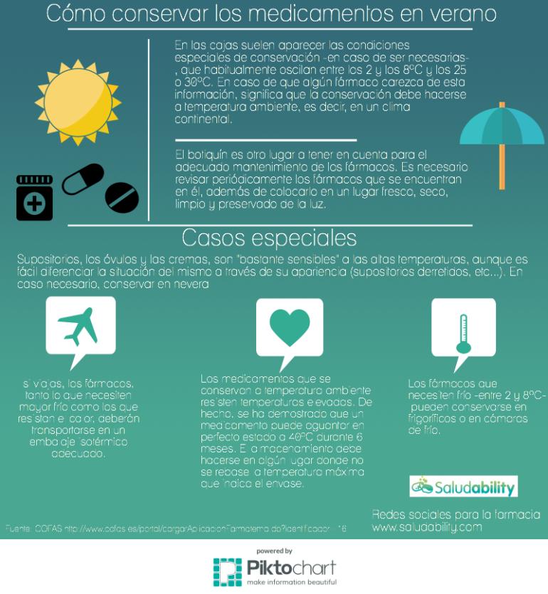 infografia medicamentos sol